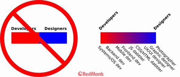 developer_designer_spectrum