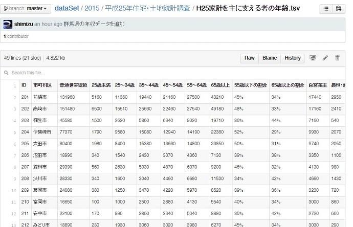 群馬県市区町村世帯年収データ