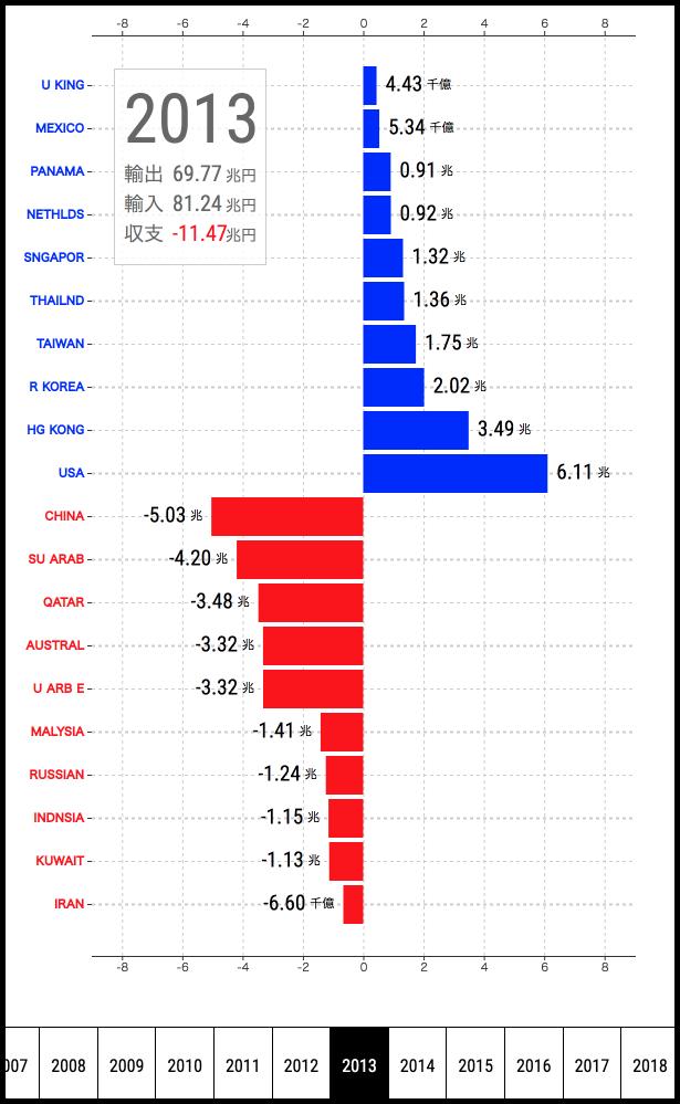 1979年から2018年までの貿易収支グラフ